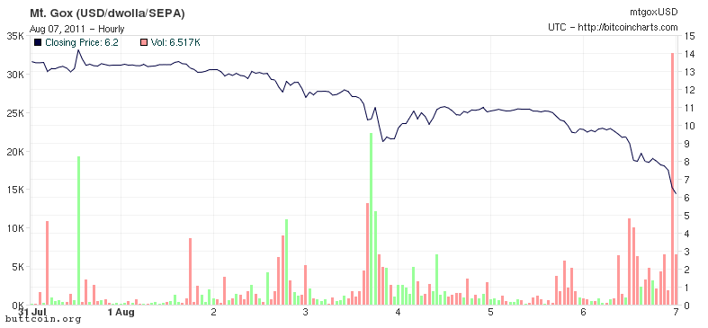 Bitcoin August Crash Graph: How low can you go?