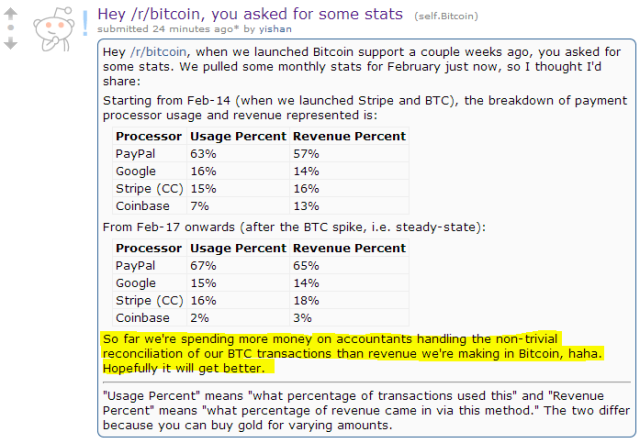 Reddit spends more money on managing bitcoin transactions than it actually receives