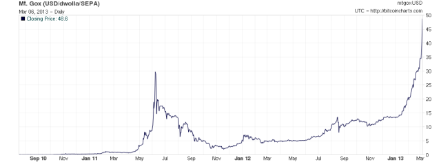 Grab your popcorn, bitcoin approaches $50 in the middle of a runaway expanding bubble and when it pops it's going to get ugly.