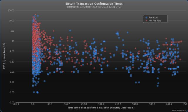 transaction-chart