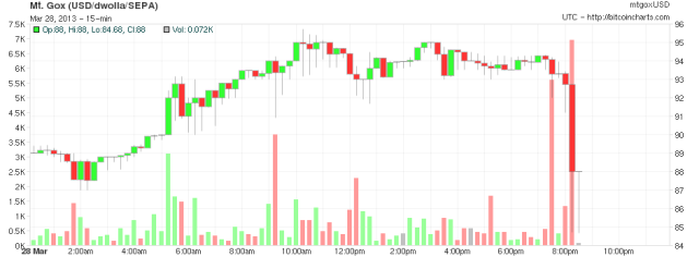 Bitcoins crash from $94 to under $80 in the last hour with no sign of slowing down.