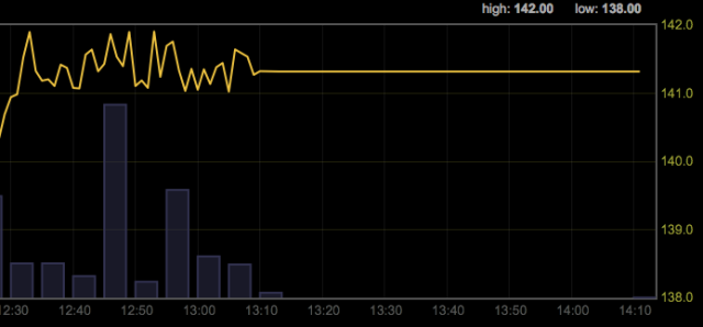As Bitcoin jumps $20 overnight, someone trips over the surge protector and brings Mt. Gox down.