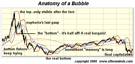 anotomy-of-a-bubble