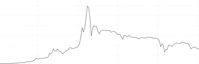 Spot the Bitcoin Bubble